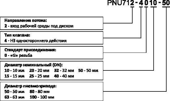 pnu712-obozn.png